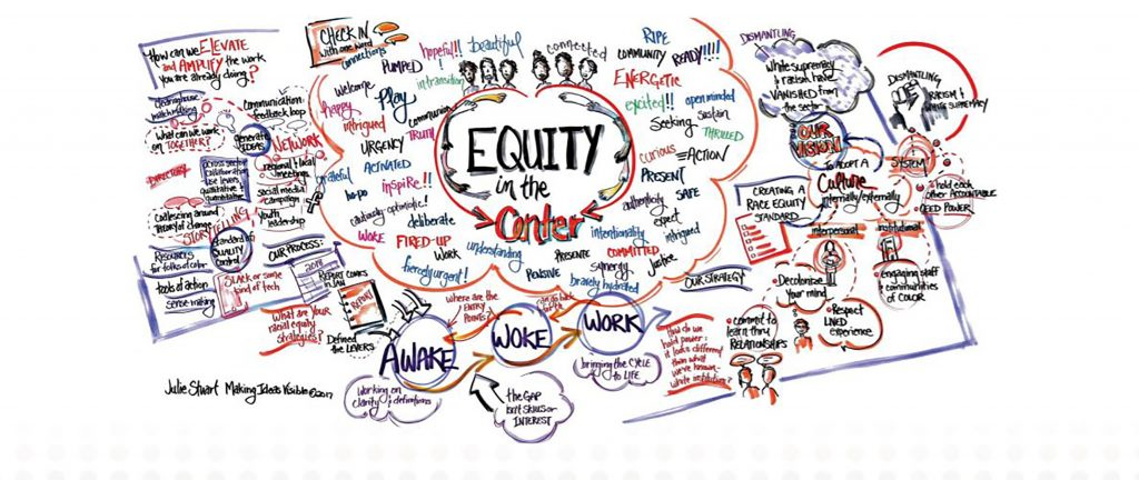 Colorful drawing of ideas for how to put equity at the center of work