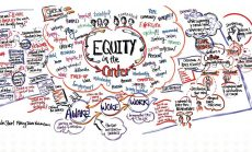 Colorful drawing of ideas for putting equity at the center of work